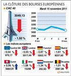 La crise de la dette tire les marchés européens vers le bas