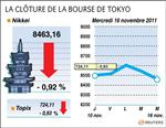 Tokyo : la bourse de tokyo finit en baisse de 0,92%