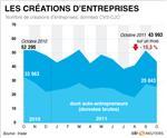 Baisse de 15% des créations d'entreprises en octobre