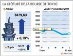 Tokyo : la bourse de tokyo finit sur une timide hausse de 0,19%