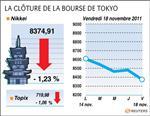 Tokyo : la bourse de tokyo finit en baisse de 1,23%