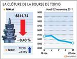 Tokyo : la bourse de tokyo finit en baisse de 0,4%