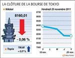 Tokyo : la bourse de tokyo finit en ordre dispersé