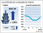 Tokyo : la bourse de tokyo finit en hausse de 1,56%