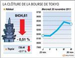 Tokyo : la bourse de tokyo finit en baisse de 0,51%