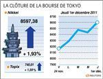 Tokyo : la bourse de tokyo finit en hausse de 1,93%