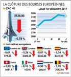 Paris et les bourses européennes terminent en baisse