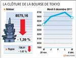 Tokyo : la bourse de tokyo finit en baisse de 1,39%