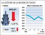 Tokyo : la bourse de tokyo termine en recul, craintes sur l'europe