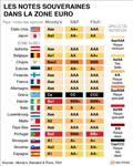 Europe : déçues par l'ue, les agences de notation pourraient agir vite