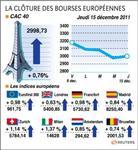 Les bourses européennes finissent en hausse, paris gagne 0,76%