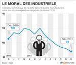 Nouvelle dégradation du climat des affaires en décembre