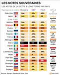 Fitch place six pays de la zone euro sous surveillance négative