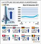 Europe : les bourses européennes, rassurées, clôturent en forte hausse