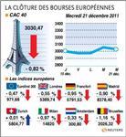 Les bourses européennes terminent en baisse, paris perd 0,82%