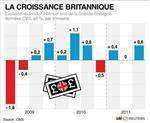 Croissance un peu plus forte que prévu au 3e trimestre en gb