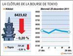 Tokyo : la bourse de tokyo finit en recul, tepco à un plus bas de 6 mois