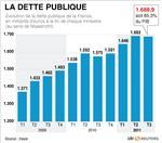 La dette publique à 85,3% du pib fin septembre