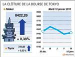 Tokyo : la bourse de tokyo finit en hausse de 0,38%