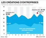 Baisse de 13% des créations d'entreprises en décembre