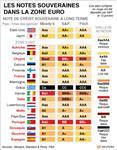 La croissance au coeur des menaces des agences de notation