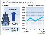 Tokyo : la bourse de tokyo finit en hausse de 0,99%