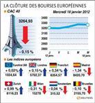 Les bourses européennes terminent dispersées, paris perd 0,15%