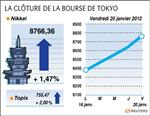 Tokyo : la bourse de tokyo finit en hausse de 1,47%