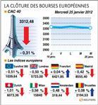 Les marchés européens en repli entre inquiétude et prudence