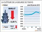 Tokyo : la bourse de tokyo finit en baisse après des résultats décevants