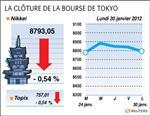 Tokyo : la bourse de tokyo finit en baisse 0,54%