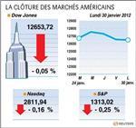 Wall street : le dow jones perd 0,05%, le nasdaq cède 0,17%