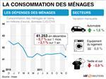 Nouvelle baisse de la consommation des ménages en décembre