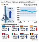 Les bourses européennes finissent en hausse, le cac gagne 1,01%