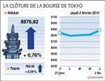 Tokyo : la bourse de tokyo finit en hausse de 0,76%