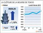 Tokyo : la bourse de tokyo finit en hausse de 1,1%