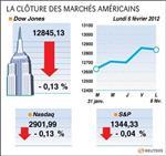 Wall street : le dow jones perd 0,13%, le nasdaq cède 0,13%