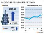 Tokyo : la bourse de tokyo termine en hausse de 1,1%