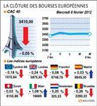 Les bourses européennes effacent leurs gains en clôture