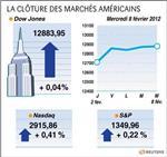 Wall street : le dow jones gagne 0,04%, le nasdaq prend 0,42%