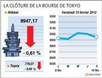 Tokyo : la bourse de tokyo finit en baisse de 0,61%, sous 9.000 points
