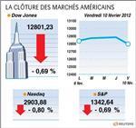 Wall street : le dow jones perd 0,69%, le nasdaq cède 0,80%