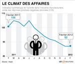 Le climat des affaires stable en février en france