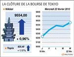 Tokyo : la bourse de tokyo termine en hausse de 0,96%