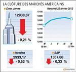 Wall street : le dow jones perd 0,21%, le nasdaq cède 0,52%