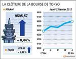 Tokyo : la bourse de tokyo finit en hausse de 0,4%