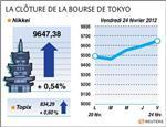 Tokyo : la bourse de tokyo termine à un plus haut de sept mois