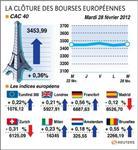 Les bourses européennes finissent en petite hausse