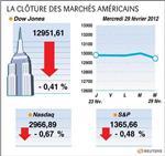 Wall street : le dow jones perd 0,41%, le nasdaq cède 0,67%