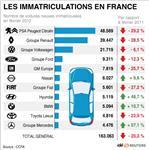 Le marché automobile poursuit sa chute en février